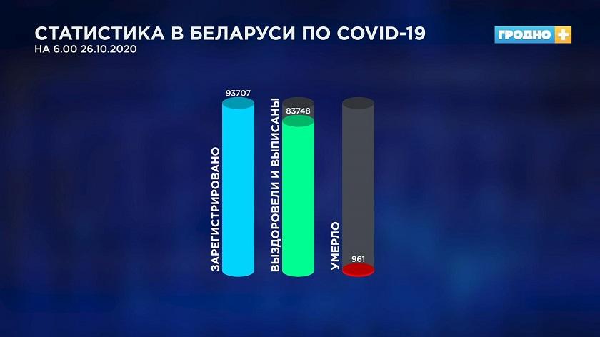 В Гродно заготовили более 100 литров антиковидной плазмы